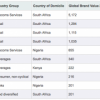 FAB News: Brand Africa 100′s Top 10 African Brands Revealed with MTN in the Lead