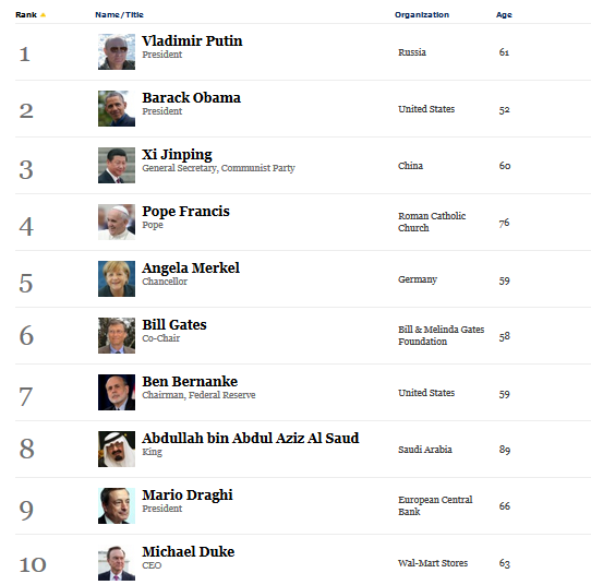 forbes list 1
