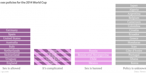 world_cup_sex_rules